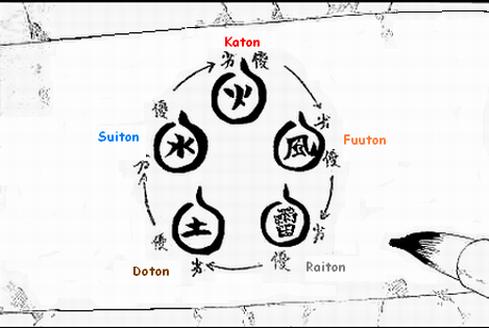 Les techniques - 2.Ordre de puissance des éléments