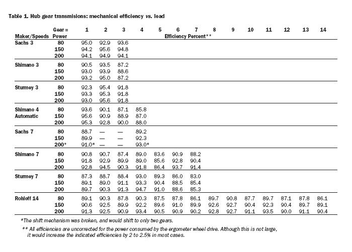 Important : Efficacité des différentes transmissions 070116011710286820
