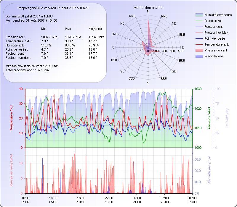 Climatologie du mois d'Aout 0708311028121123474