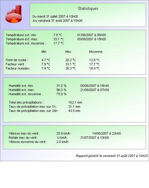 Climatologie du mois d'Aout 0708311029131123478