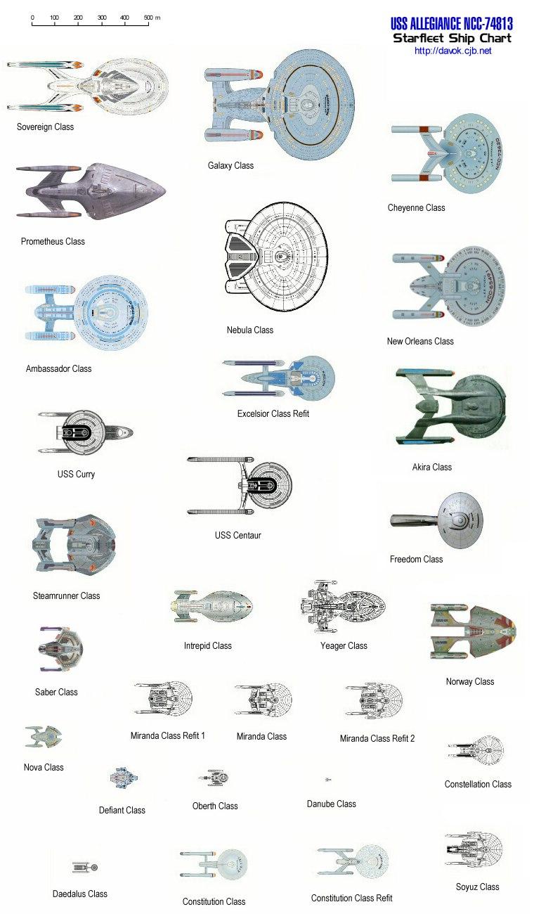 starfleetchart_top_1