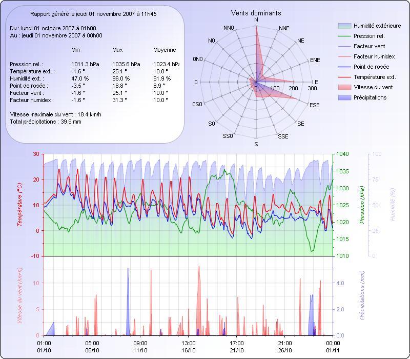 Climatologie du mois d'Octobre 2007 071101031644101411377421